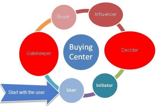 Why B2B Companies need Digital Marketing