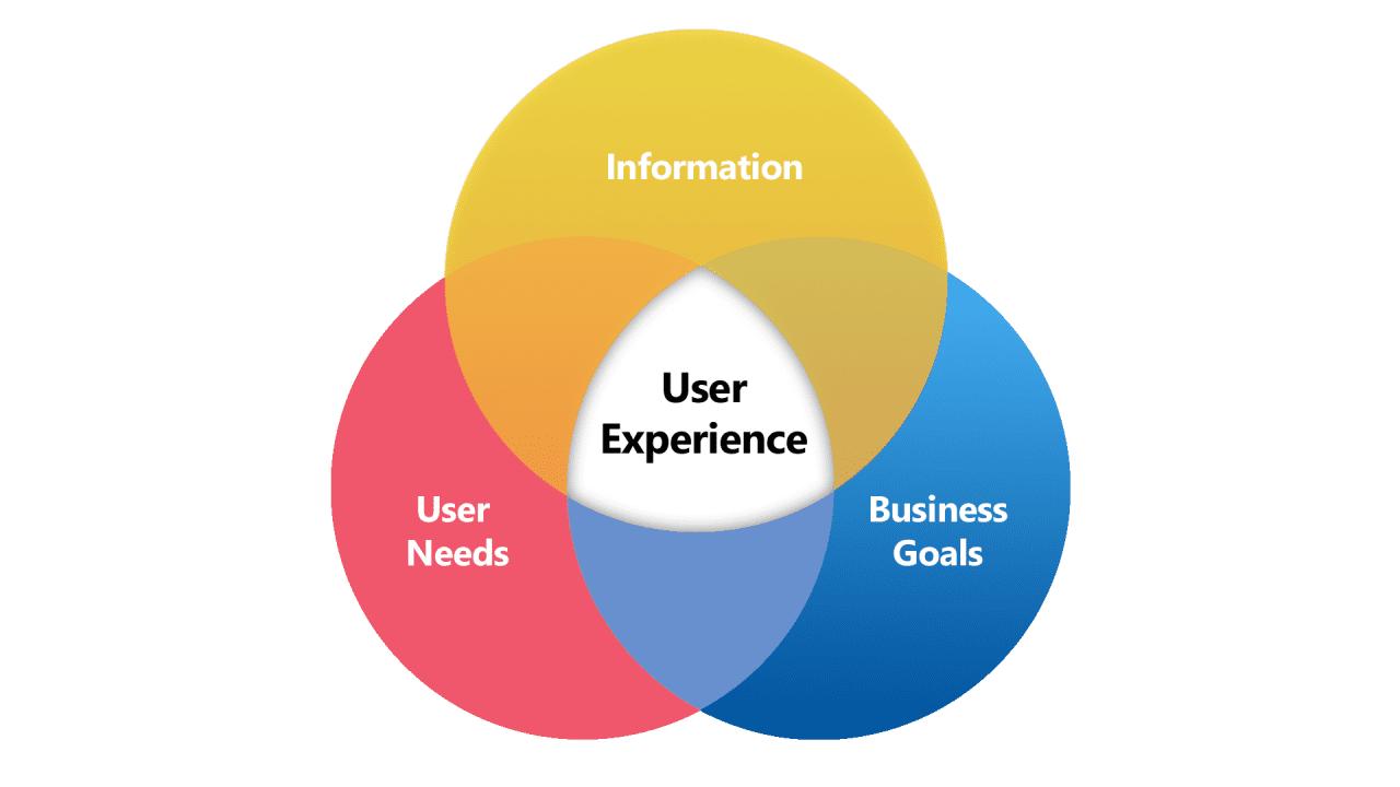 User experience: An SEO Ranking Factor