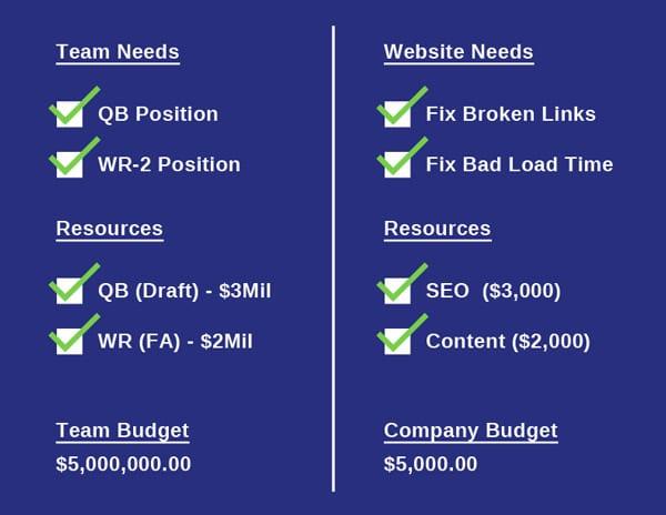 seo evaluation resources